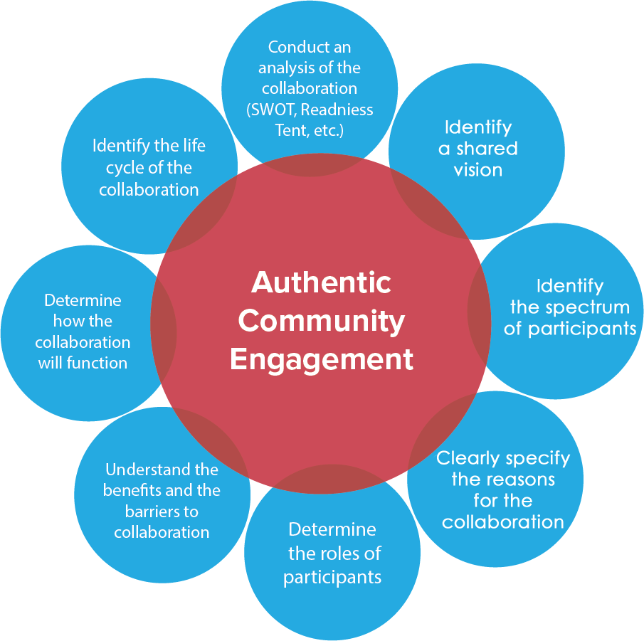 Authentic Community Engagement